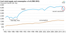 Iran: crude production and consumption