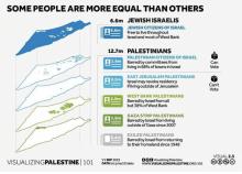 Ausschluss der Mehrheit - einzige Demokratie im Nahen Osten?